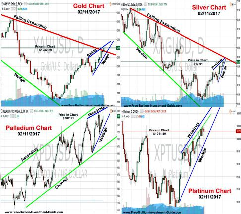 precious metals price charts