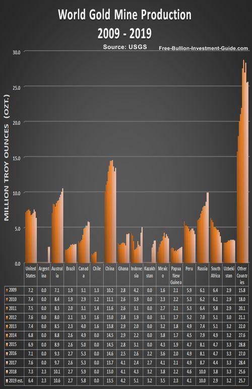 world gold mine production 2009 - 2019