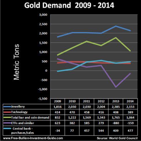 2009 thru 2014 gold demand
