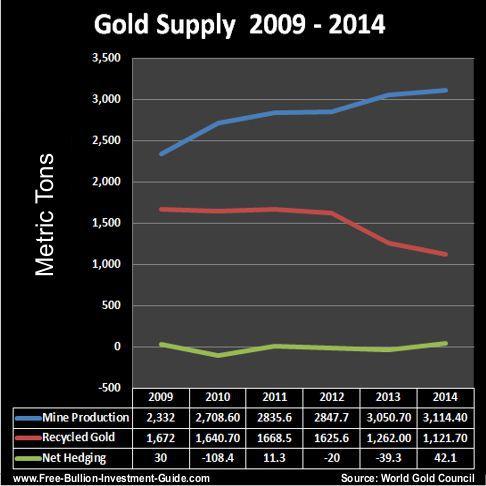 gold supply 2009 thru 2014