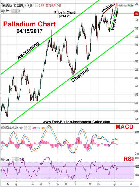 2017 - April 15th - Palladium Price Chart