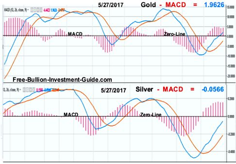 gold and silver MACD