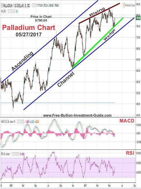 2017 - May 27th - Palladium Price Chart
