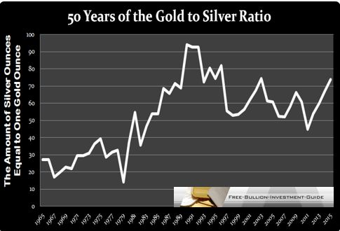 50 year gold to silver ratio