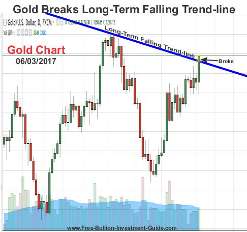 Gold Breaks Long-Term Trend-line