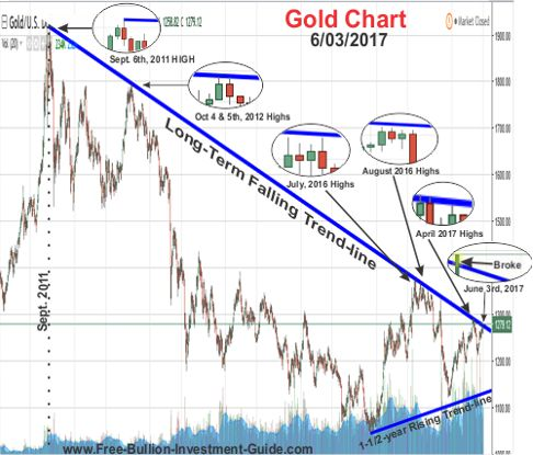 2017 - June 3rd - Gold Breaks Long Term Trendline - with Close-ups