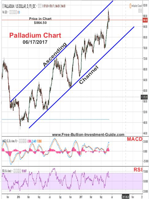 2017 - June 17th - Palladium Price Chart