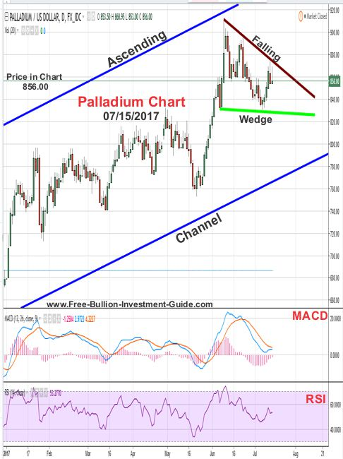 2017 - July 15th - Palladium Price Chart