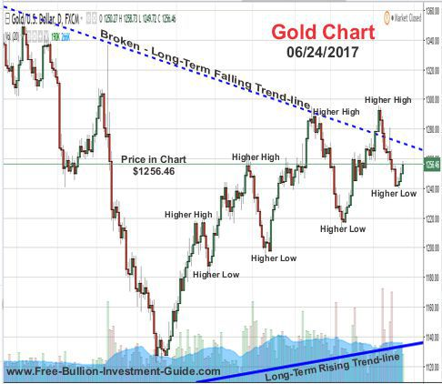 2017 - June 24th - Gold Price Chart - Higher Highs and Higher Lows