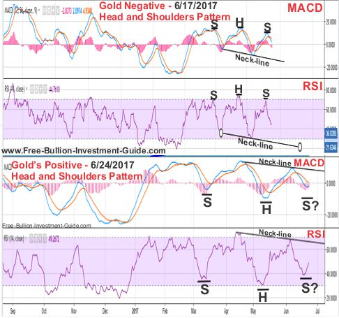 Gold Price Chart - Negative and Positive Head and Shoulder patterns