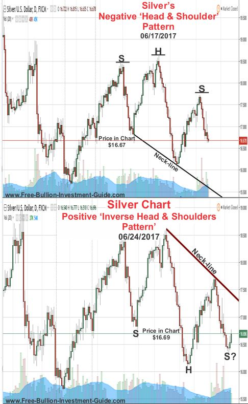 Silver Price Chart - Negative and Positive Head and Shoulder patterns