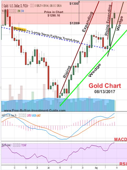 2017 - August 13th - Gold Price Chart