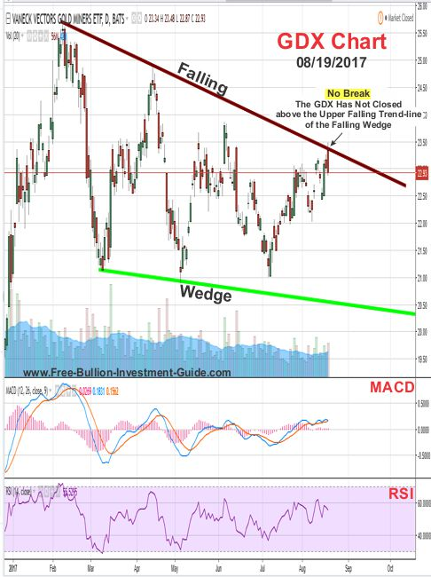 2017 -  August 19th - GDX Price Chart - Falling Wedge