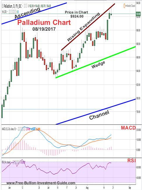 2017 -  August 19th - Palladium Price Chart