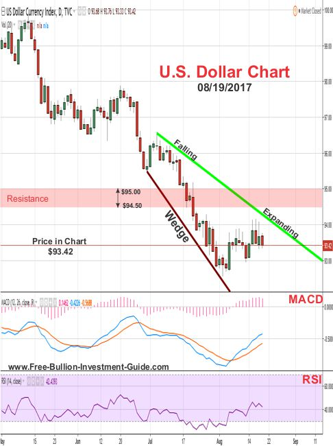 2017 -  August 19th - US Dollar Price Chart