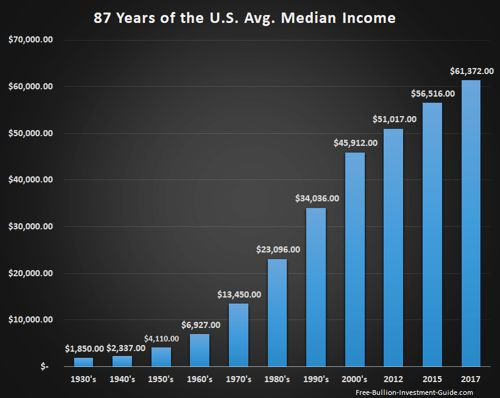 Price Inflaiton - 85 Years Median Income