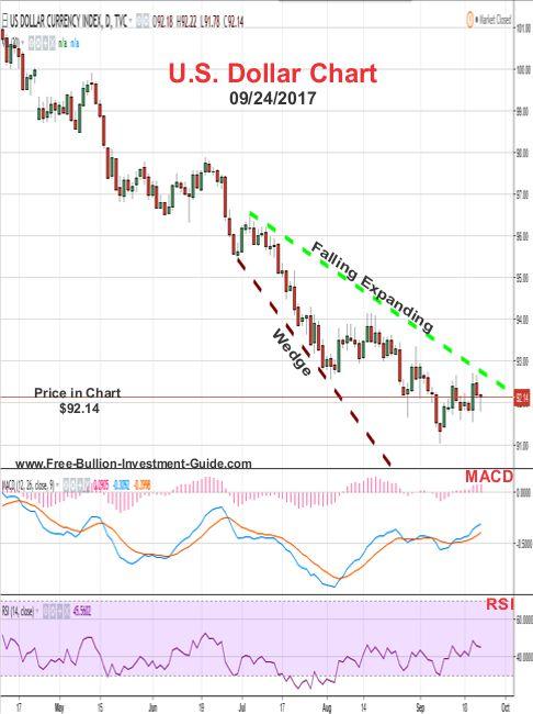 2017 - September 24th - U.S. Dollar Price Chart - Falling Expanding Wedge