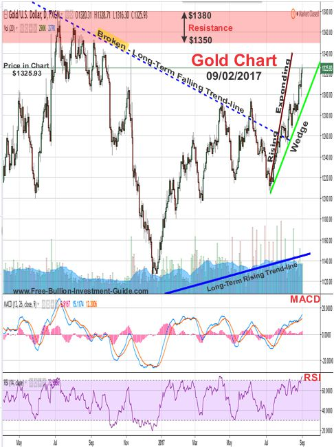 2017 - September 2nd - Gold Price Chart - outlook