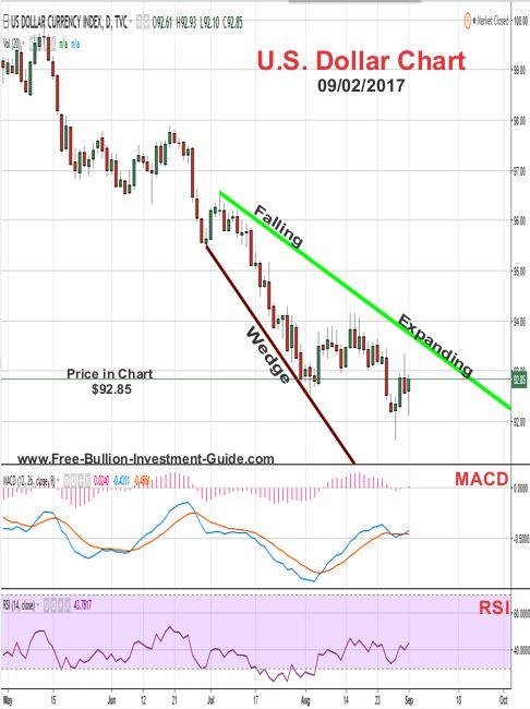 2017 - September 2nd - US Dollar Price Chart