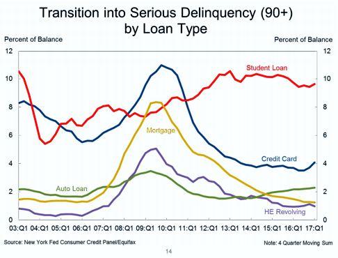 90+ Delinquency Rates