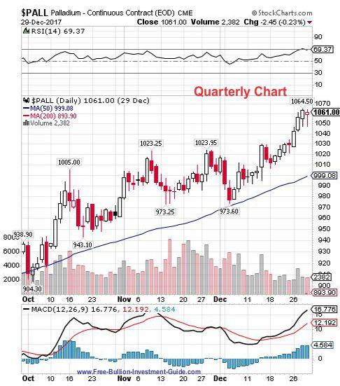 palladium 4th quarter 2017 - quarterly chart