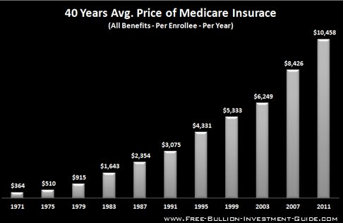 price inflation medicare costs