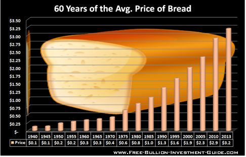 price inflation bread price