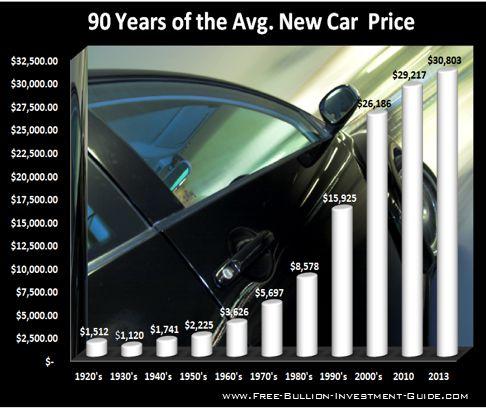 price inflation new car price