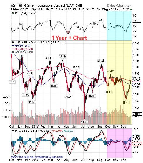 silver 4th quarter 2017 - 1 year chart