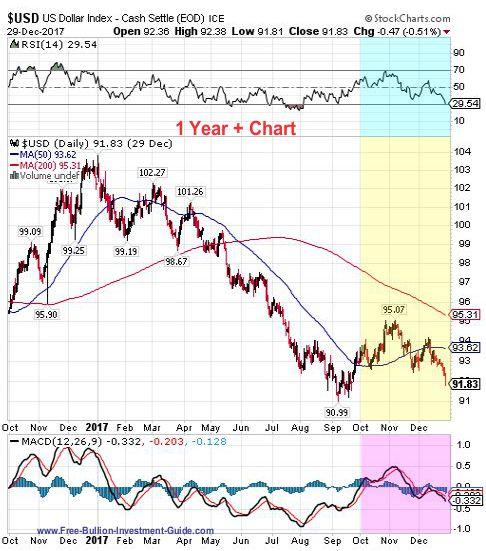 usdx 4th quarter 2017 - 1 year chart