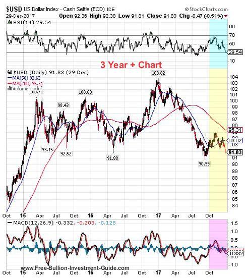 usdx 4th quarter 2017 - 3 year chart