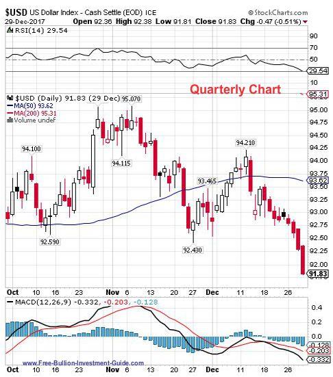 usdx 4th quarter 2017 - quarterly chart
