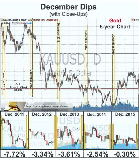 December dips - Gold 5year chart