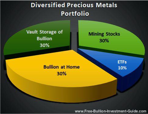 diversified precious metals bullion portfolio
