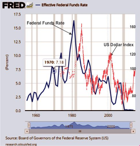 dollar and federal funds rate historic chart