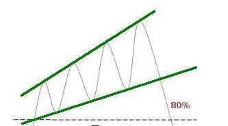 Rising Expanding Wedge