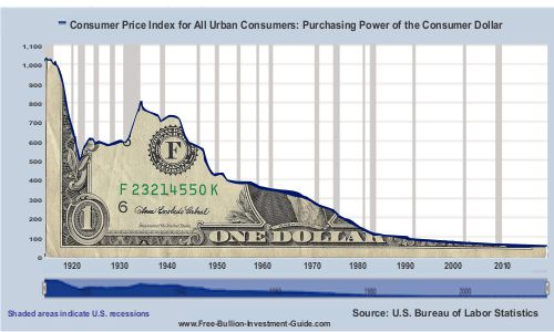 value of the dollar