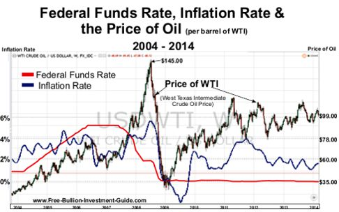 Fed Funds Rate, Inflation and WTI - Price of Oil 2004-2014