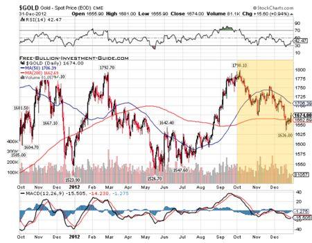 goldprice chart - 4th quarter 2012