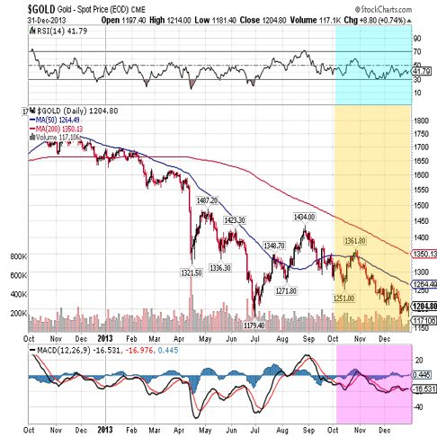 goldprice chart - 4th quarter 2013