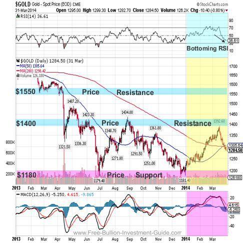gold 2014 fullyear chart