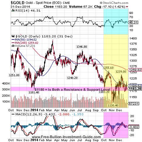 goldprice chart - 4th quarter 2014