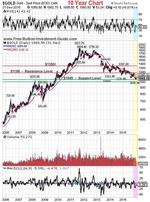 gold 2015 4th qtr 10year chart
