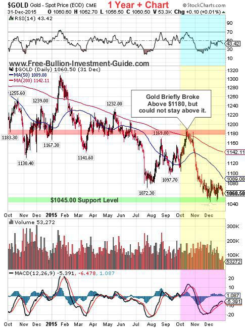 goldprice chart - 4th quarter 2015
