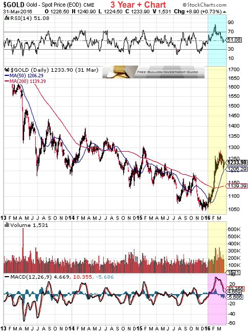 gold 1st quarter 2016 - 3year chart