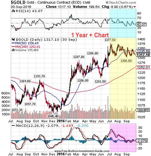 gold 3rd quarter 2016 - 1 year chart