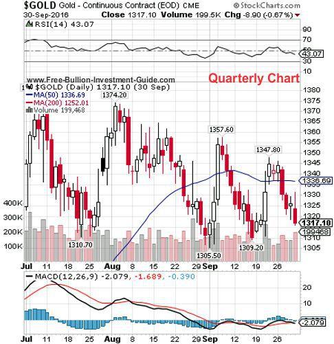 gold 3rd quarter 2016 - quarterly chart