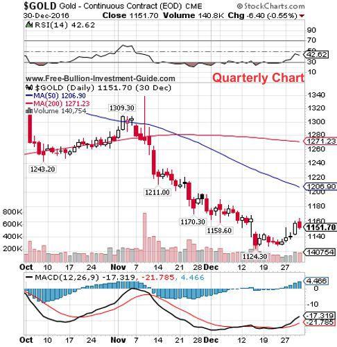 gold 4th quarter 2016 - quarterly chart