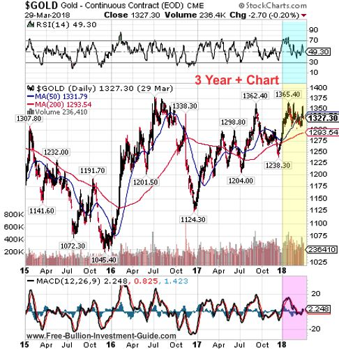 gold 3 year chart