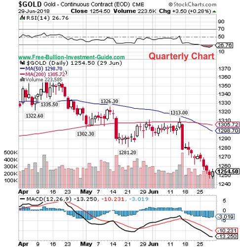 gold quarterly chart